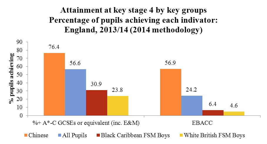 Source: Key stage 4 attainment data (2013/14)